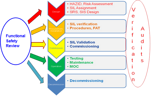 Safety Instrumented Systems | eAmmonia