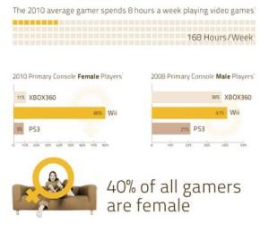 video gamer stats 2