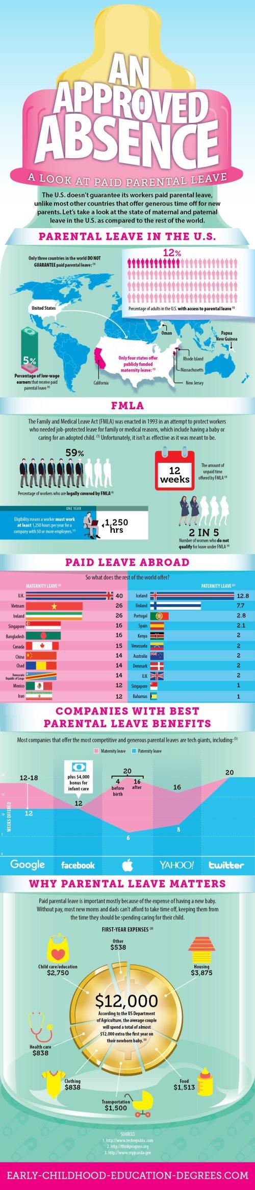 Paid Parental Leave