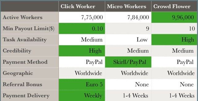 Comparison Between sites like mturk which are alternative to mturk