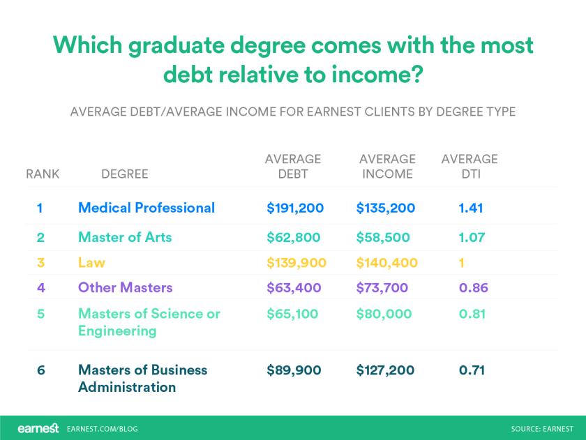 College | Debt | Grad School