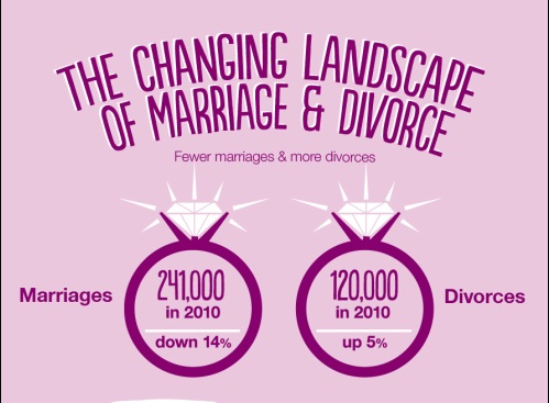 thumbnail image for divorce infographic