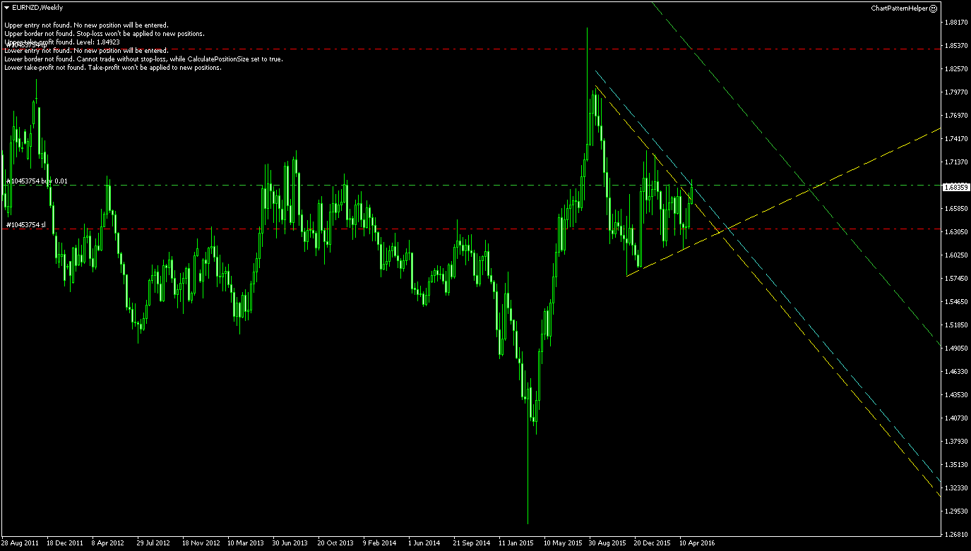 Euro In Symmetrical Triangle Consolidation Vs New Zealand Dollar