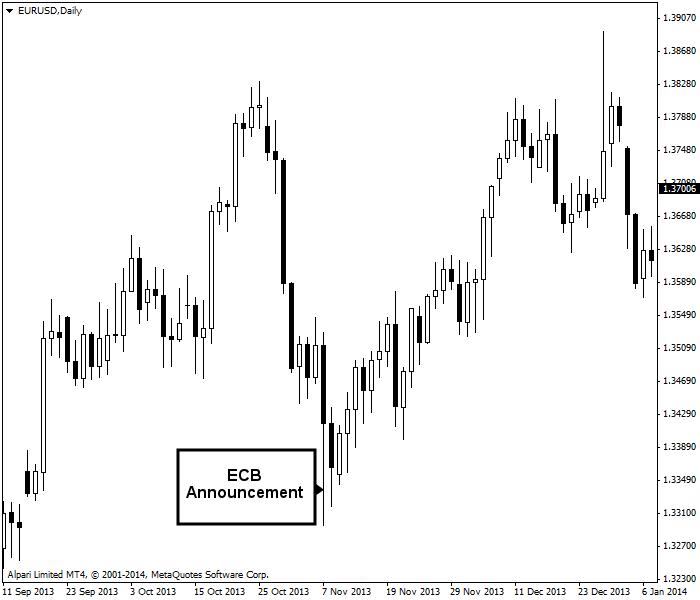 ECB announcement influences EUR/USD