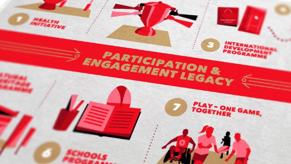 Rugby League World Cup Participaiton and Engagement Legacy illustrated infographic. Earnie creative design