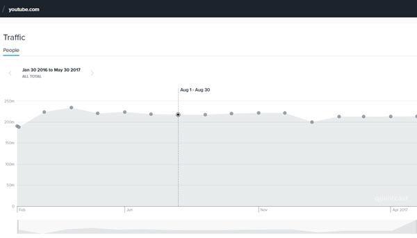 Website Traffic Estimator Tools - QuantCast