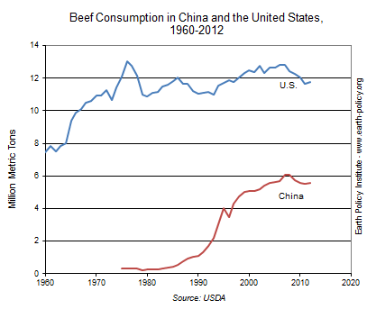 Beef Consumption in China and the United States, 1960-2012