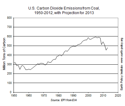 U.S. Carbon Dioxide Emissions from Coal, 1950-2012, with Projection for 2013