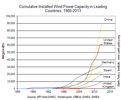 Graph of wind power installed capacity in leading countries