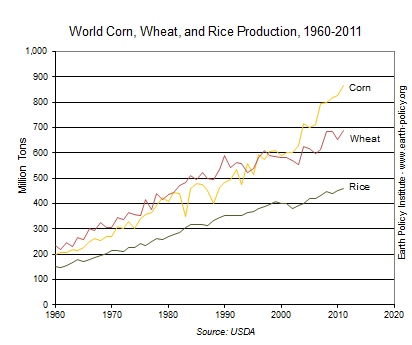 Graph on World Corn, Wheat, and Rice Production, 1960-2011