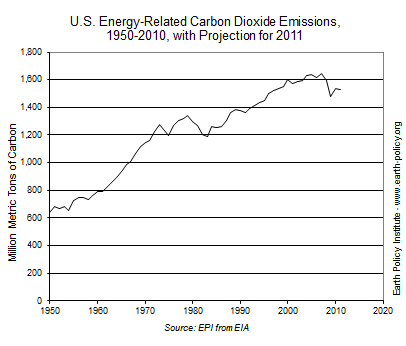 U.S. Energy-Related Carbon Dioxide Emissions, 1950-2010, with Projection for 2011