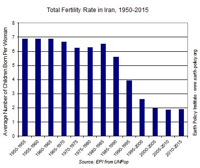 Total Fertility Rate in Iran 1950-2015