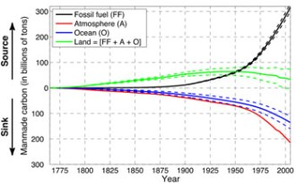 Carbon released by fossil fuel burning (black) continues to accumulate in the air (red), oceans (blue), and  land (green).  The oceans take up roughly a quarter of manmade CO2, but evidence suggests they are now taking up a smaller proportion.
