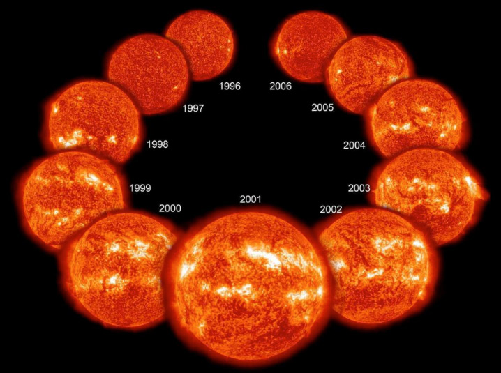 Preceding Solar Cycle 23: Eleven years in the life of the Sun spanning most of solar cycle 23 as it progressed from solar minimum to maximum conditions and back to minimum (upper right), seen as a collage of ten full-disk images of the lower corona. Credit: ESA, NASA, SoHO.