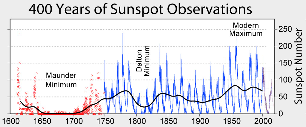 Graph from 1600 to 2000+ showing 400-year history of sunspot numbers, ranging on the left from the Maunder Minimum of 1645 to 1715, followed later in 1790 to 183 by the Dalton Minimum — and onward to our modern maximums and possible deep minimum by 2030. Most currently, 2017 was a low sunspot year and there are questions going into the next solar cycles, if more blank suns will persist into another Maunder Minimum period that will also mean increasing cosmic ray radiation reaching Earth. Image by NASA.