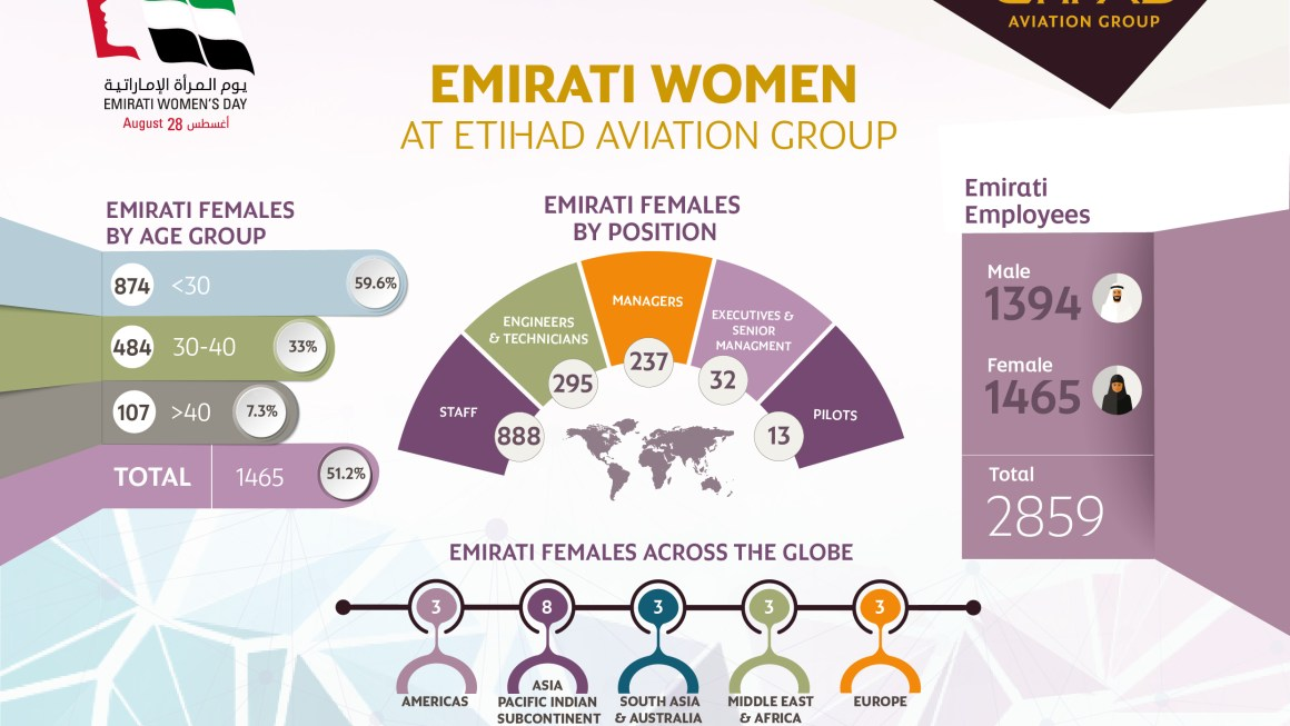 Etihad Aviation Group Recognizes Partnership with Women for Emirati Women's Day