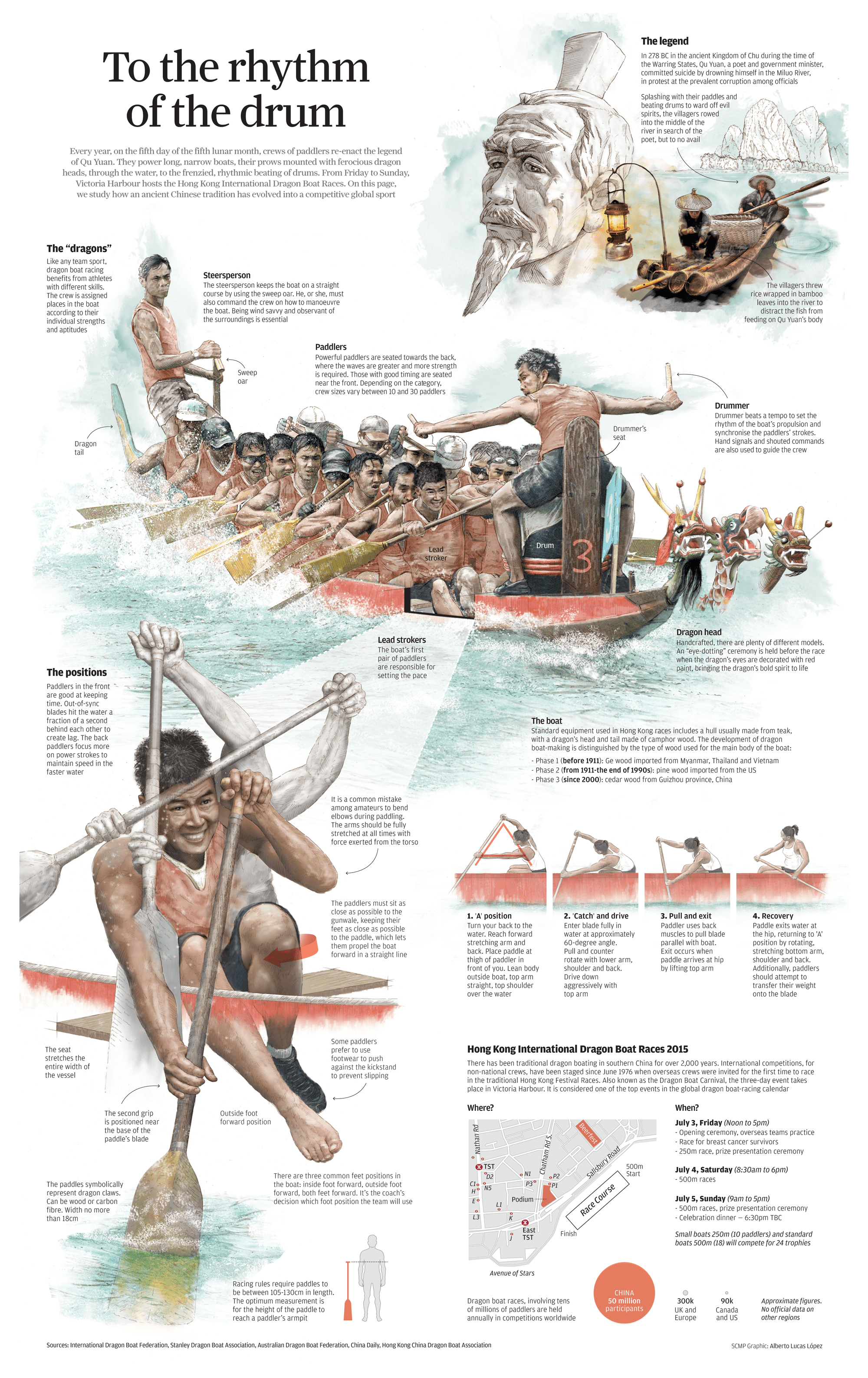 How Dragon Boating Evolved From An Ancient Chinese
