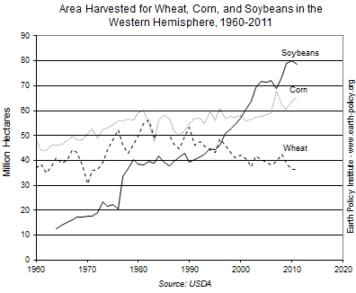 Area Harvested for Wheat, Corn, and Soybeans in the Western Hemisphere, 1960-2011