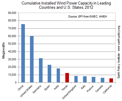 Cumulative Installed Wind Power Capacity in Leading Countries and U.S. States, 2012