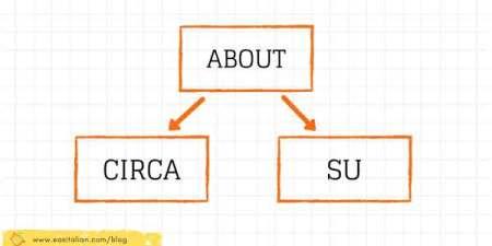 about - circa/su