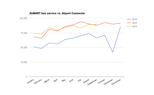 Although ridership grew on BART's Airport Connector after it was first introduced in Nov. 2014, the number of riders has not grown significantly from the prior year, raising questions about whether it will attract enough riders to cover its operating costs. (Source: Port of Oakland. Credit: Erin Baldassari)