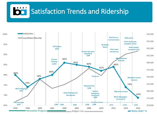 BART satisfaction is at a 20-year low. (Image courtesy BART.)