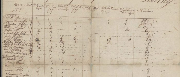 1775 Pitt County Tax List (Index with original images)