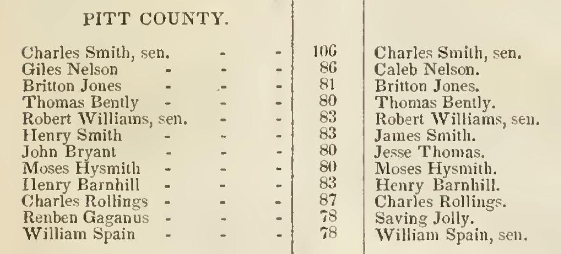 1840-Pitt-County-Pensioners.jpg