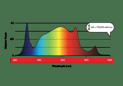 Maxibright Daylight 200w LED 1