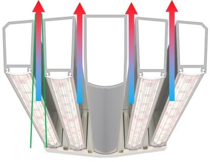 DLI Dutch Lighting Innovations Toplighting 337w Led Fixture 2