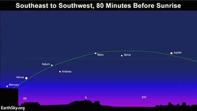 The five brightest planets all lined up in the southern sky.