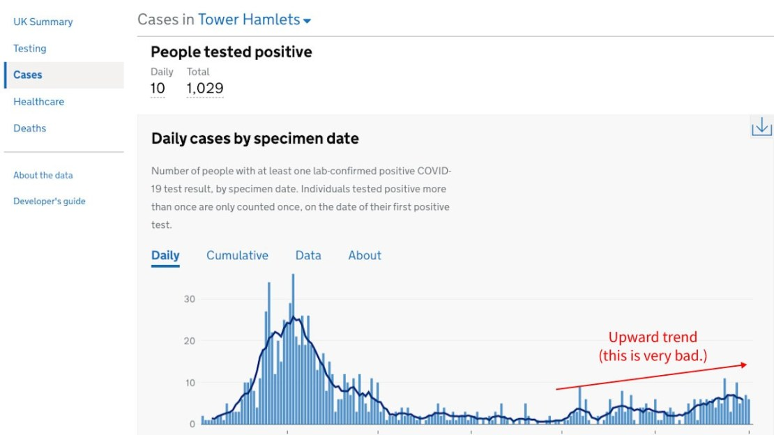 Graph of Covid-19 case increases in Tower Hamlets