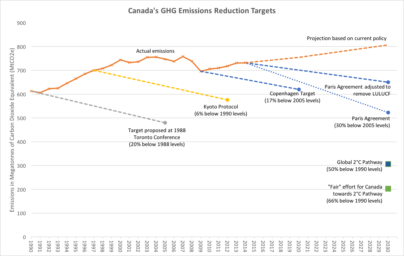 Missing The Target Canada S Deplorable Record On Carbon