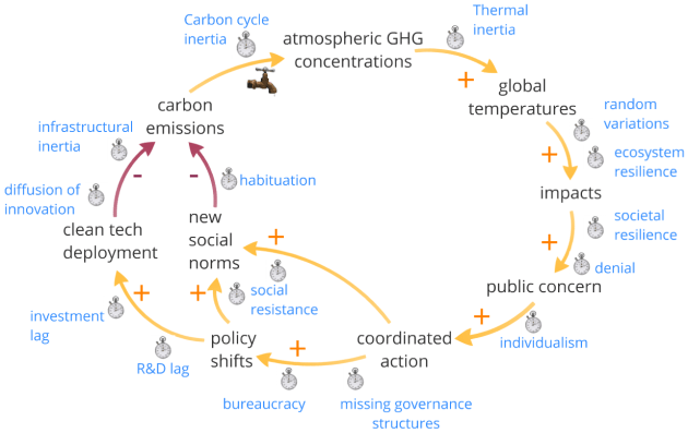 Sources of inertia in the socio-geophysical climate system
