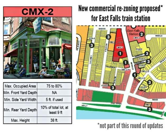 EastFallsForward Proposed zoning train station