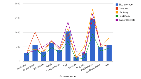 Total businesses by sector Graph: Pippa Bailey and Serina Sandhu