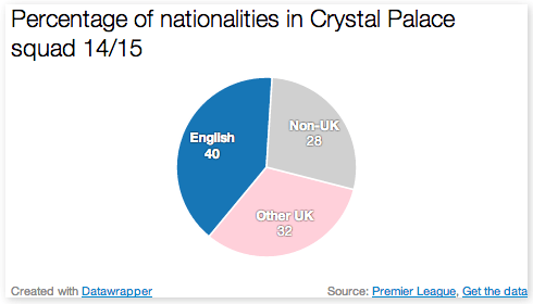 Nationalities in Palace squad. Pic: Jack D'Arcy