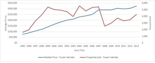 Graph for Tower Hamlets. Pic: James Benge