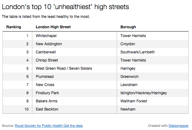 Tower Hamlets, Croydon and Lewisham have some of the unhealthiest high streets in London  Pic: Grace Darlington