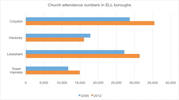 Church attendance numbers are growing in three out of four ELL boroughs. Source: UK Church Statistics, Number 2, 2010 to 2020, Dr Peter Brierley.
