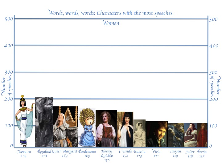 Shakespearean characters with the most speeches - Women