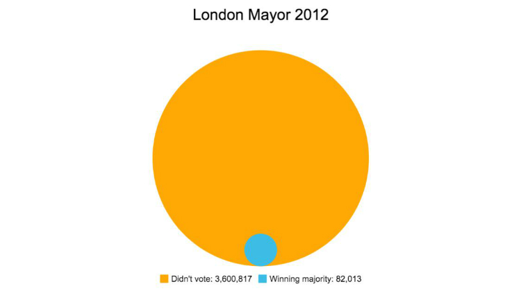 mayor election voter margin