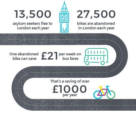 Statistics on the money saved by using a bicycle