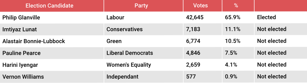 Hackney mayoral election results. Pic: Roza Andreou
