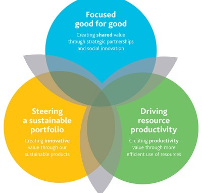 The three major groups for sustainability