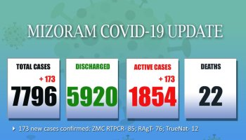 Mizoram COVID-19 tally