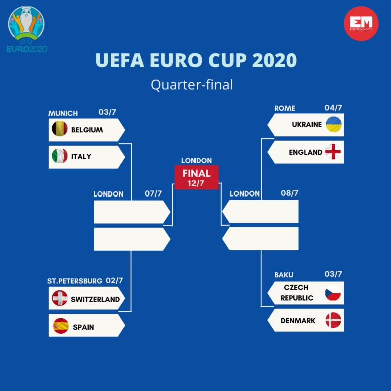 UEFA Euro Cup 2020 Quarter-Final fixture