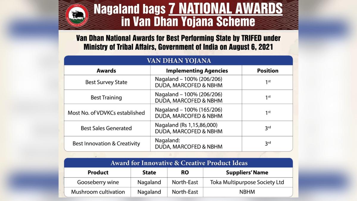 Nagaland bags 7 national awards in Van Dhan Vikas Yojana