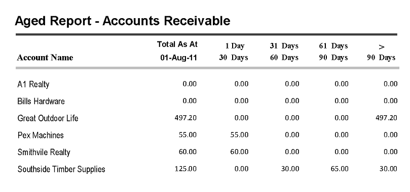 Accounts Receivable Aging Template  accounts receivable aging