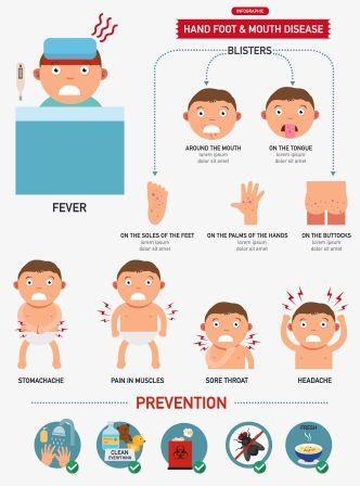 Hand Foot And Mouth Disease Symptoms And Prevention